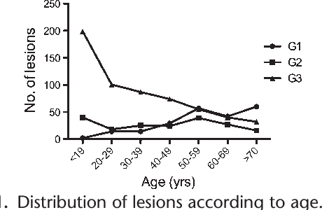 Lip Lesions In A Brazilian Population
