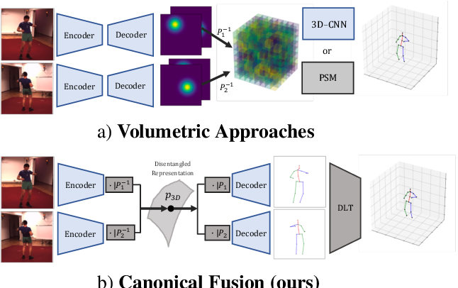 Figure 1 for Lightweight Multi-View 3D Pose Estimation through Camera-Disentangled Representation