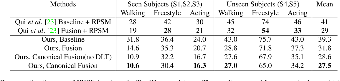 Figure 2 for Lightweight Multi-View 3D Pose Estimation through Camera-Disentangled Representation