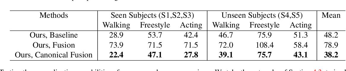 Figure 4 for Lightweight Multi-View 3D Pose Estimation through Camera-Disentangled Representation