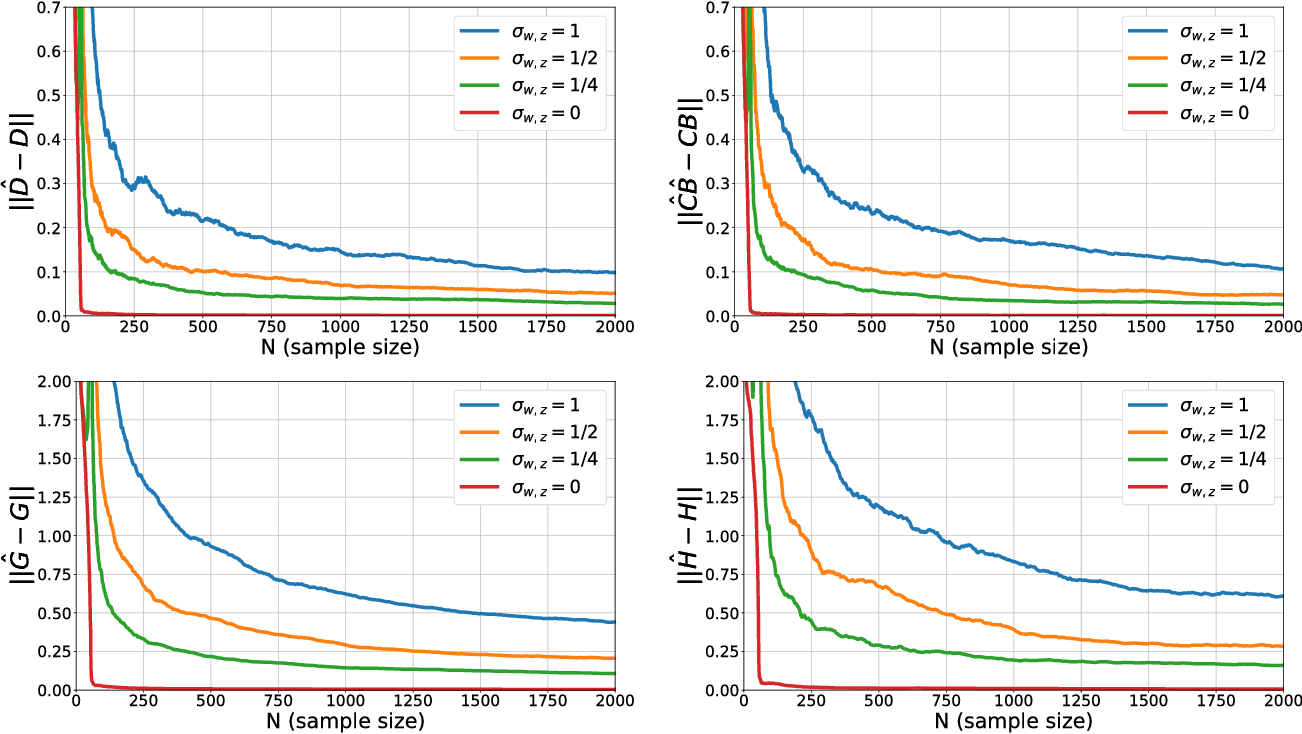 Figure 1 for Non-asymptotic Identification of LTI Systems from a Single Trajectory