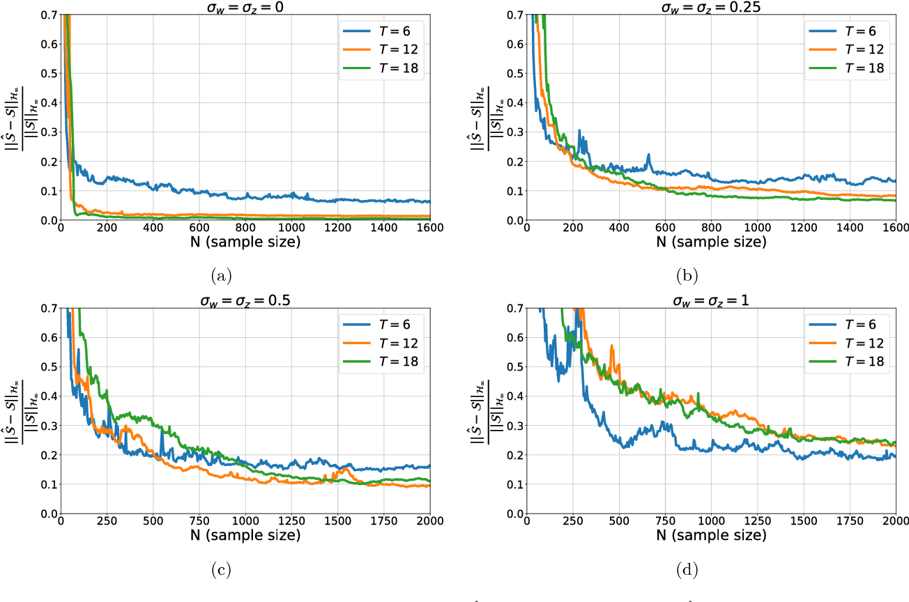 Figure 2 for Non-asymptotic Identification of LTI Systems from a Single Trajectory