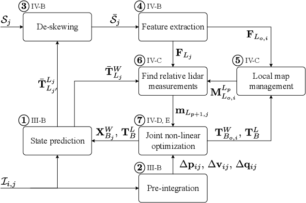 Figure 1 for Tightly Coupled 3D Lidar Inertial Odometry and Mapping
