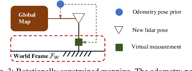 Figure 3 for Tightly Coupled 3D Lidar Inertial Odometry and Mapping