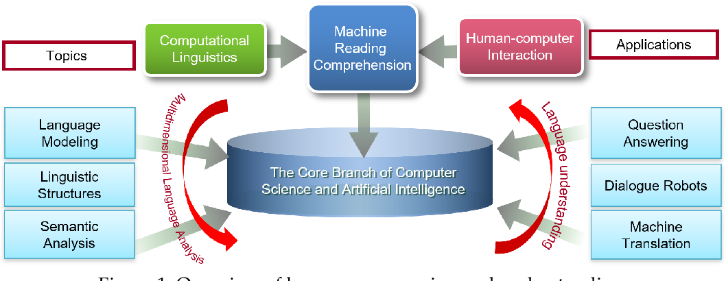 Figure 1 for Machine Reading Comprehension: The Role of Contextualized Language Models and Beyond