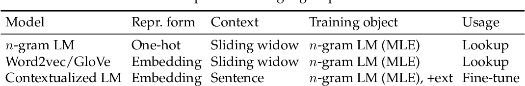 Figure 2 for Machine Reading Comprehension: The Role of Contextualized Language Models and Beyond