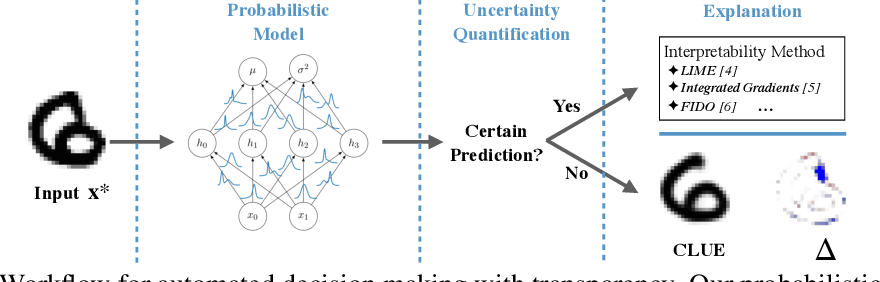 Figure 1 for Getting a CLUE: A Method for Explaining Uncertainty Estimates