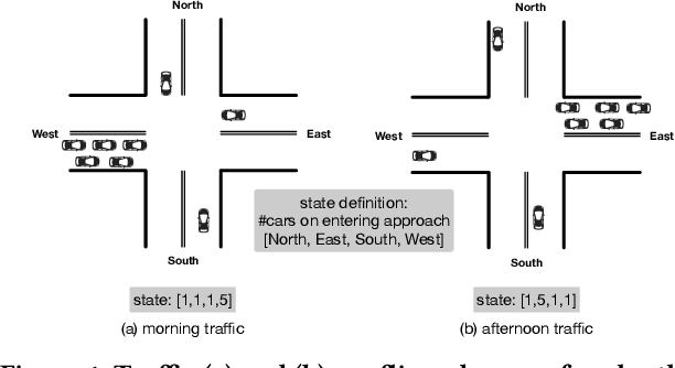 Figure 1 for Learning Phase Competition for Traffic Signal Control