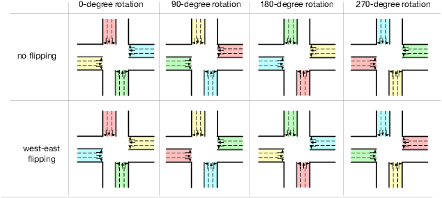 Figure 2 for Learning Phase Competition for Traffic Signal Control