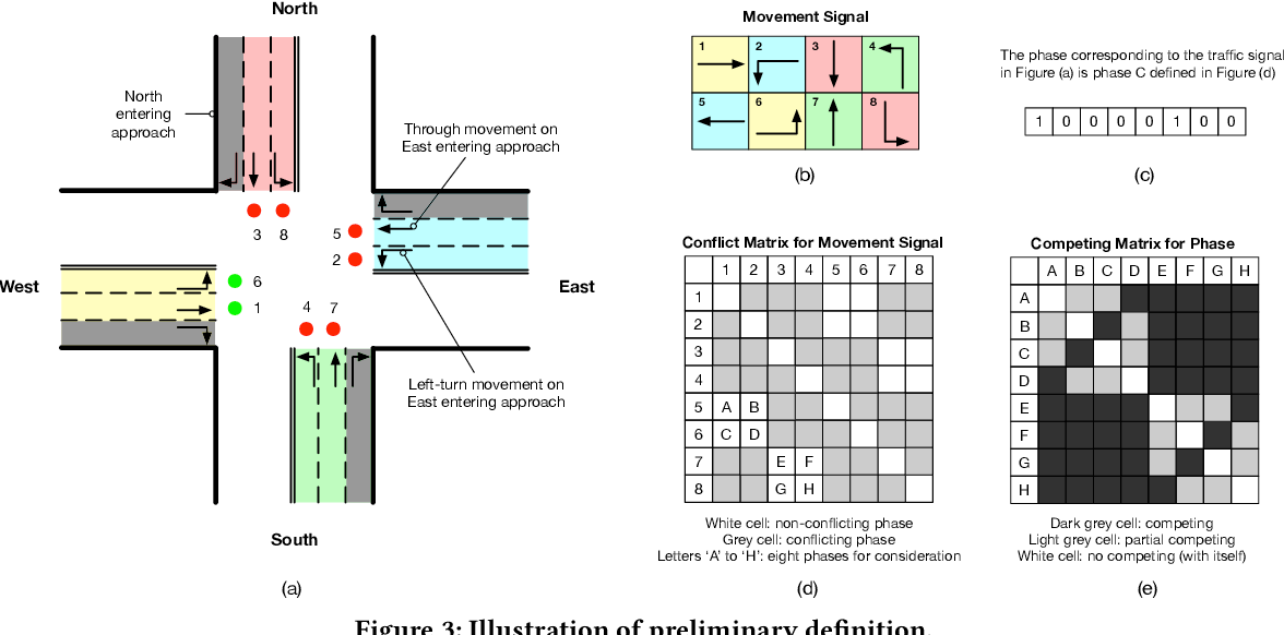 Figure 4 for Learning Phase Competition for Traffic Signal Control