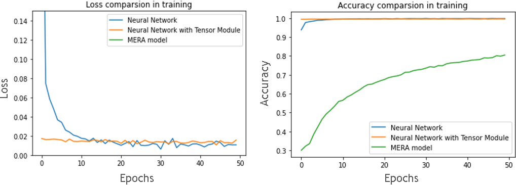 Figure 4 for Quantum Tensor Network in Machine Learning: An Application to Tiny Object Classification
