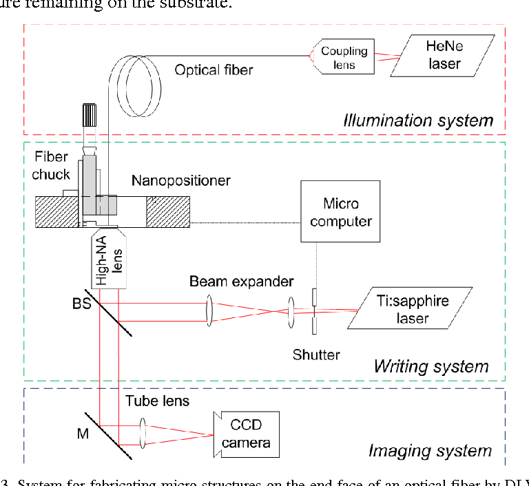 Fig. 3. System for fabricating micro-structures on the end-face of an optical fiber by DLW in SU-8.