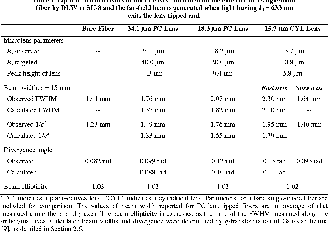 Table 1. Optical characteristics of microlenses fabricated on the end-face of a single-mode fiber by DLW in SU-8 and the far-field beams generated when light having λ0 = 633 nm exits the lens-tipped end.