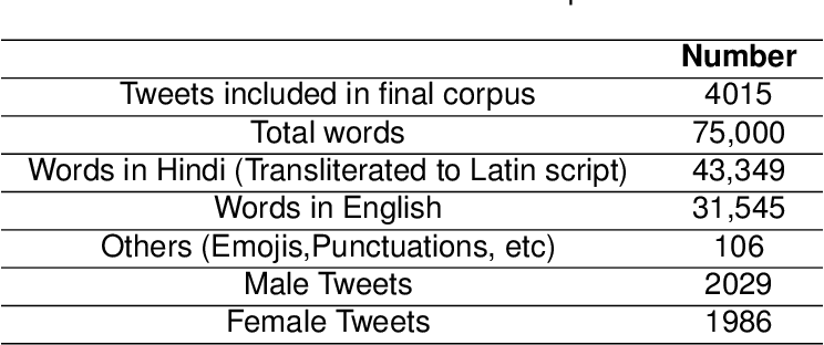 Figure 2 for Gender Prediction in English-Hindi Code-Mixed Social Media Content : Corpus and Baseline System