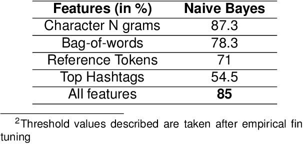 Figure 4 for Gender Prediction in English-Hindi Code-Mixed Social Media Content : Corpus and Baseline System