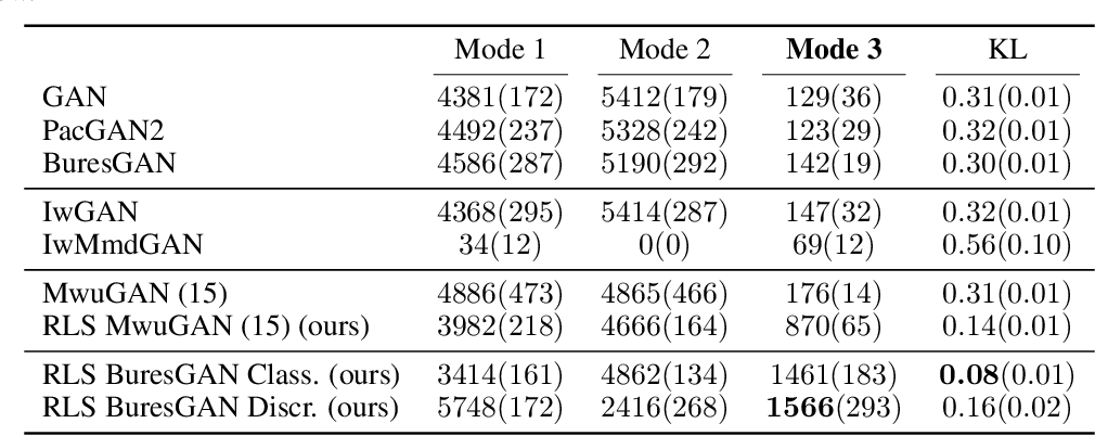 Figure 4 for Leverage Score Sampling for Complete Mode Coverage in Generative Adversarial Networks