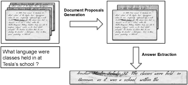 Figure 3 for Asking questions on handwritten document collections