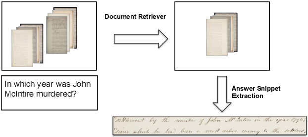 Figure 1 for Asking questions on handwritten document collections