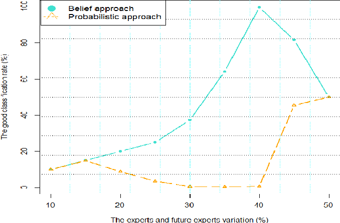 Figure 3 for Characterization of experts in crowdsourcing platforms