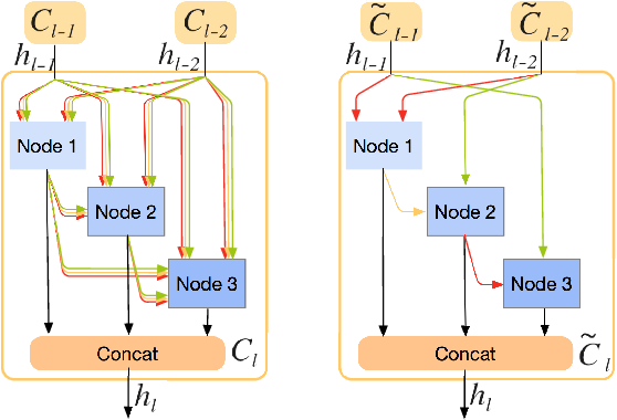 Figure 1 for IR-NAS: Neural Architecture Search for Image Restoration
