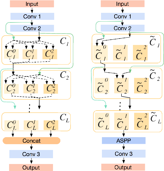 Figure 3 for IR-NAS: Neural Architecture Search for Image Restoration