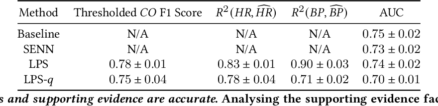 Figure 2 for Learning to Predict with Supporting Evidence: Applications to Clinical Risk Prediction