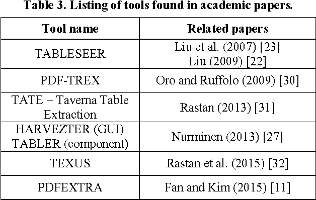 Table 3 from Unleashing Tabular Content to Open Data: A