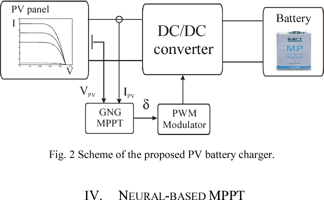 PV-based Li-ion battery charger with neural MPPT for