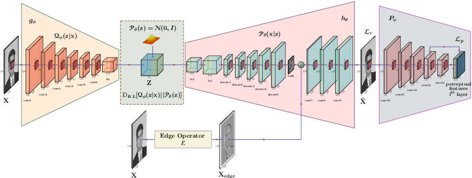 Figure 1 for Unsupervised Domain Adaptation for Semantic Segmentation of NIR Images through Generative Latent Search