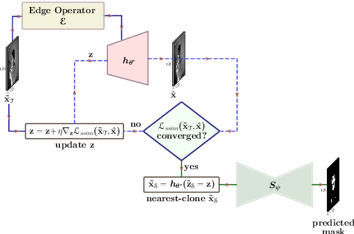 Figure 4 for Unsupervised Domain Adaptation for Semantic Segmentation of NIR Images through Generative Latent Search
