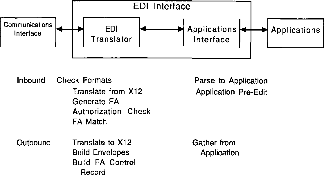 Figure 5 from Control and Audit of Electronic Data