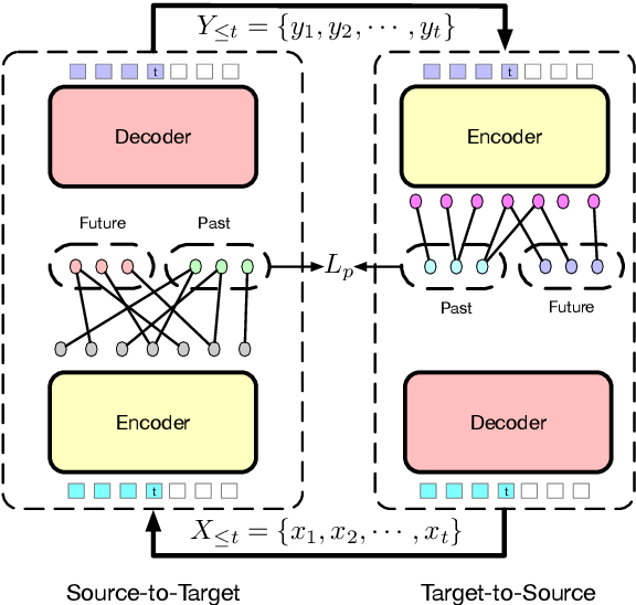 Figure 1 for Dual Past and Future for Neural Machine Translation