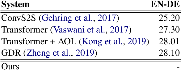 Figure 3 for Dual Past and Future for Neural Machine Translation