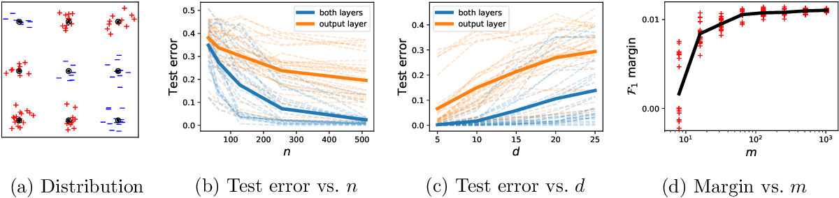Figure 2 for Implicit Bias of Gradient Descent for Wide Two-layer Neural Networks Trained with the Logistic Loss