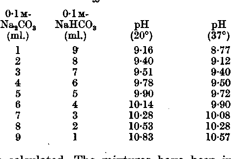 Table 1 from A sodium carbonate-bicarbonate buffer for alkaline