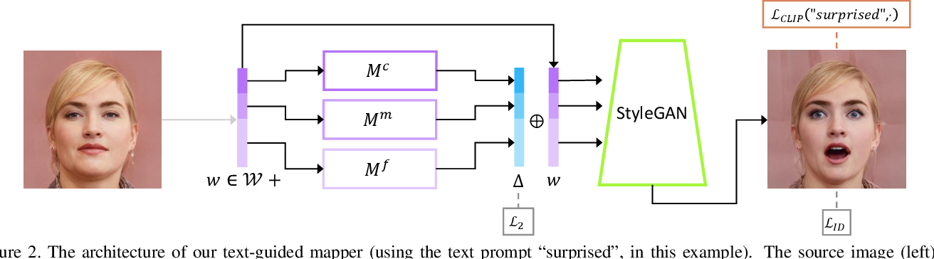 Figure 2 for StyleCLIP: Text-Driven Manipulation of StyleGAN Imagery