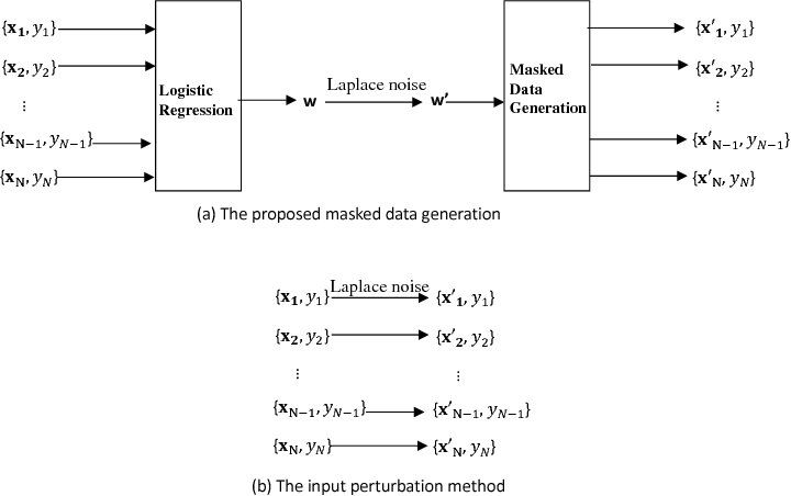 Figure 1 for Data Masking with Privacy Guarantees