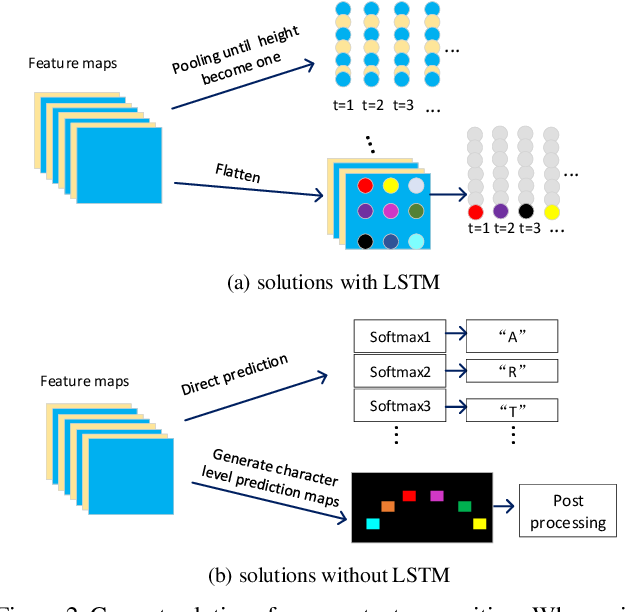 Figure 3 for FACLSTM: ConvLSTM with Focused Attention for Scene Text Recognition