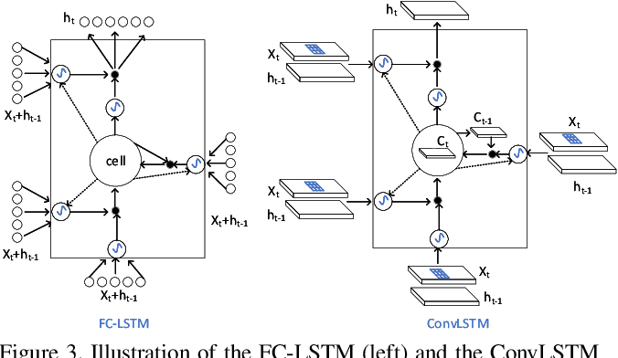 Figure 4 for FACLSTM: ConvLSTM with Focused Attention for Scene Text Recognition