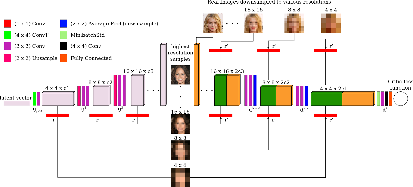 Figure 3 for MSG-GAN: Multi-Scale Gradient GAN for Stable Image Synthesis