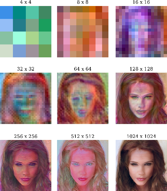 Figure 4 for MSG-GAN: Multi-Scale Gradient GAN for Stable Image Synthesis