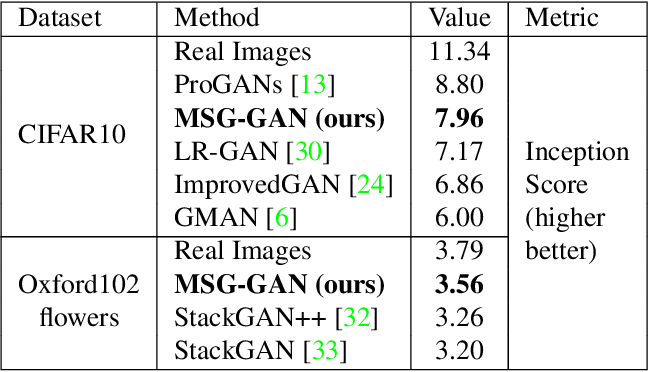 Figure 2 for MSG-GAN: Multi-Scale Gradient GAN for Stable Image Synthesis