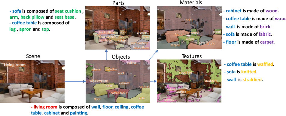 Figure 1 for Unified Perceptual Parsing for Scene Understanding