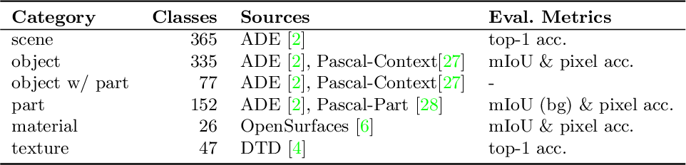 Figure 2 for Unified Perceptual Parsing for Scene Understanding