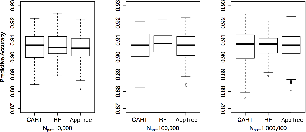 Figure 1 for Approximation Trees: Statistical Stability in Model Distillation