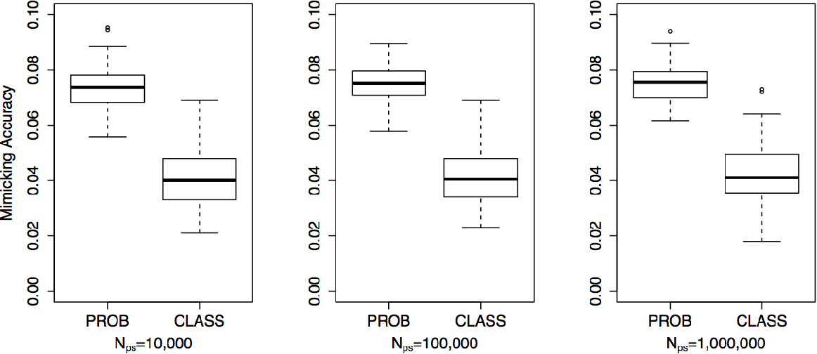 Figure 3 for Approximation Trees: Statistical Stability in Model Distillation