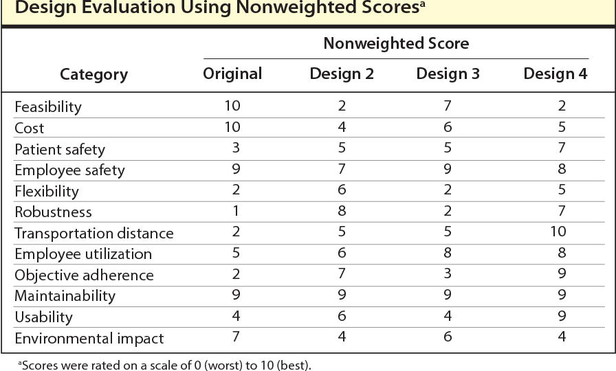 selecting a pharmacy layout design using a weighted scoring system