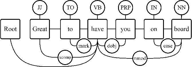 Figure 1 for Cross-lingual Semantic Role Labeling with Model Transfer