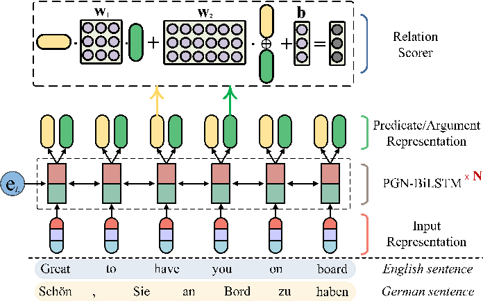 Figure 2 for Cross-lingual Semantic Role Labeling with Model Transfer