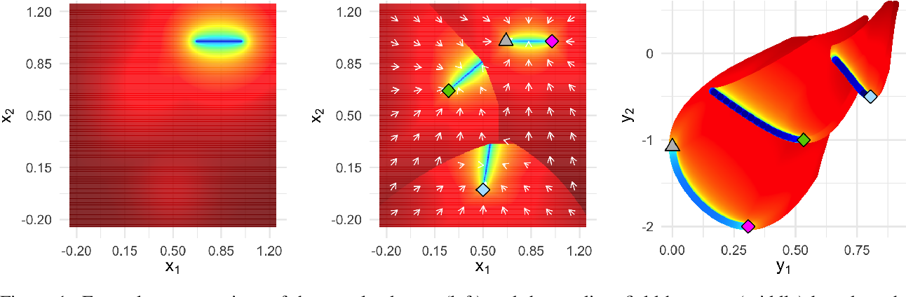 Figure 1 for One PLOT to Show Them All: Visualization of Efficient Sets in Multi-Objective Landscapes